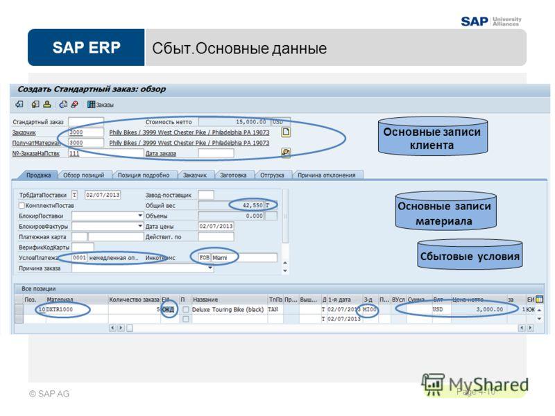 SAP ERP Page 4-10 © SAP AG Сбыт.Основные данные Основные записи клиента Основные записи материала Сбытовые условия