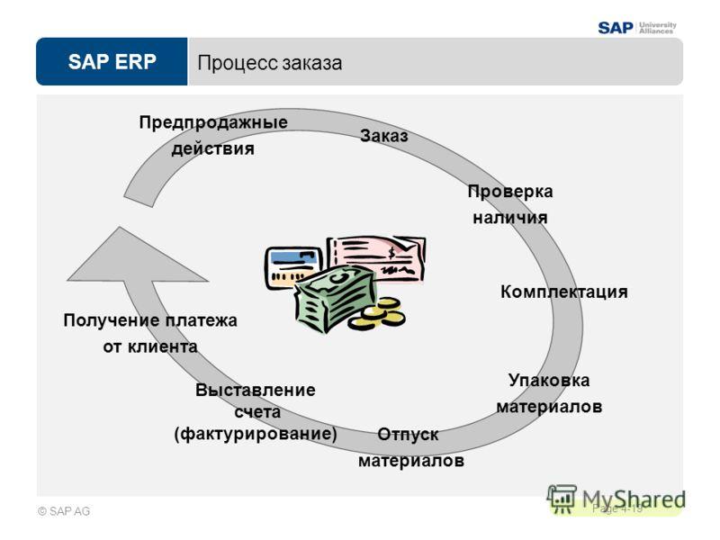 SAP ERP Page 4-19 © SAP AG Процесс заказа Заказ Отпуск материалов Выставление счета (фактурирование) Комплектация Получение платежа от клиента Упаковка материалов Проверка наличия Предпродажные действия