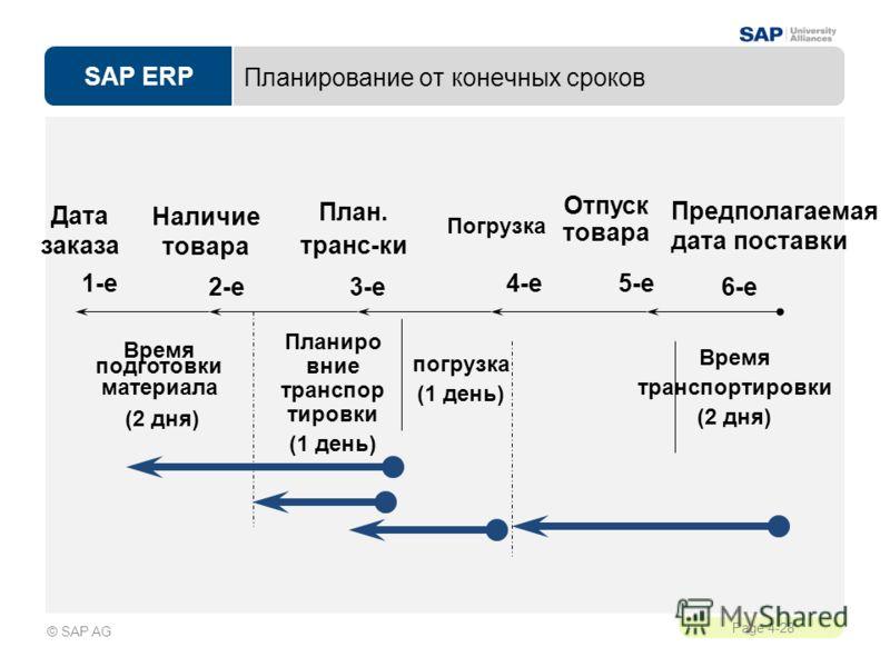 SAP ERP Page 4-28 © SAP AG Планирование от конечных сроков Предполагаемая дата поставки Отпуск товара Наличие товара Дата заказа План. транс-ки Время транспортировки (2 дня) погрузка (1 день) Время подготовки материала (2 дня) Планиро вние транспор т