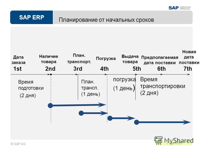 SAP ERP Page 4-29 © SAP AG Планирование от начальных сроков Время транспортировки (2 дня) погрузка (1 день ) План. трансп. (1 день) Новая дата поставки 1st3rd4th5th6th2nd Время подготовки (2 дня) 7th Предполагаемая дата поставки Выдача товара Погрузк