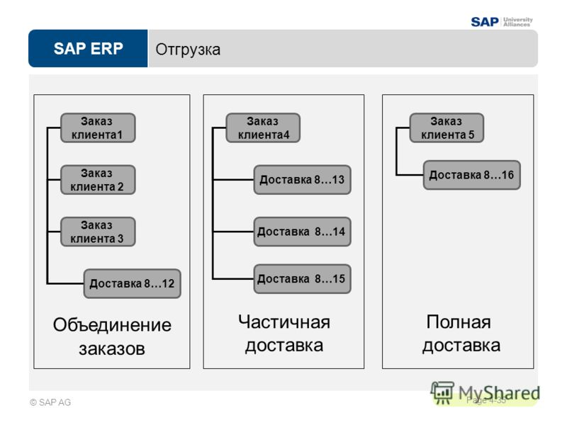 SAP ERP Page 4-35 © SAP AG Отгрузка Объединение заказов Заказ клиента1 Заказ клиента 2 Заказ клиента 3 Доставка 8…12 Частичная доставка Заказ клиента4 Доставка 8…13 Доставка 8…14 Доставка 8…15 Полная доставка Заказ клиента 5 Доставка 8…16