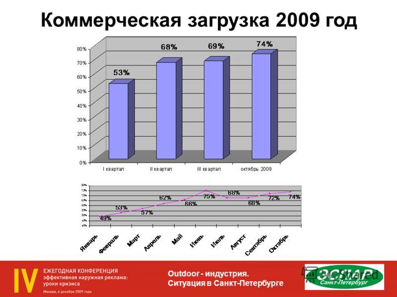 Outdoor - индустрия. Ситуация в Санкт-Петербурге Коммерческая загрузка 2009 год
