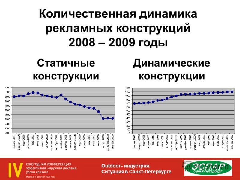 Outdoor - индустрия. Ситуация в Санкт-Петербурге Количественная динамика рекламных конструкций 2008 – 2009 годы Статичные конструкции Динамические конструкции