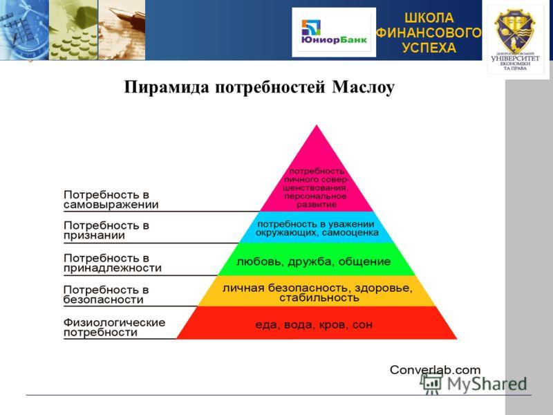 ШКОЛА ФИНАНСОВОГО УСПЕХА Пирамида потребностей Маслоу