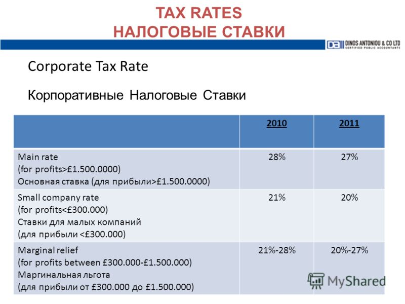 TAX RATES НАЛОГОВЫЕ СТАВКИ Corporate Tax Rate Корпоративные Налоговые Ставки 20102011 Main rate (for profits>£1.500.0000) Основная ставка (для прибыли>£1.500.0000) 28%27% Small company rate (for profits