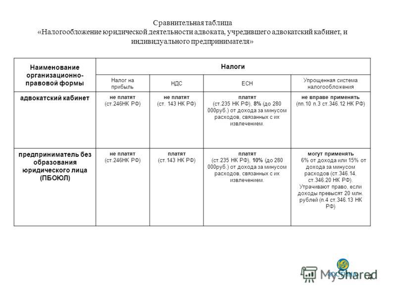 4 Сравнительная таблица «