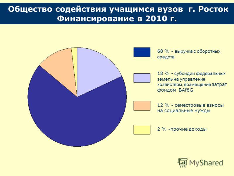 Финансирование в 2010 г. 68 % - выручка с оборотных средств 18 % - субсидии федеральных земель на управление хозяйством, возмещение затрат фондом BAföG 12 % - семестровые взносы на социальные нужды 2 % -прочие доходы
