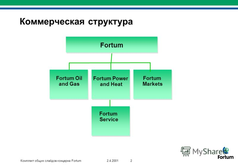 Комплект общих слайдов концерна Fortum22.4.2001 Коммерческая структура Fortum Fortum Oil and Gas Fortum Power and Heat Fortum Markets Fortum Service