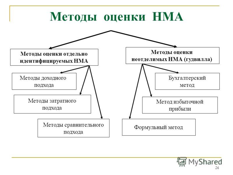26 Методы оценки НМА Методы оценки отдельно идентифицируемых НМА Методы оценки неотделимых НМА (гудвилла) Методы доходного подхода Методы затратного подхода Методы сравнительного подхода Бухгалтерский метод Метод избыточной прибыли Формульный метод