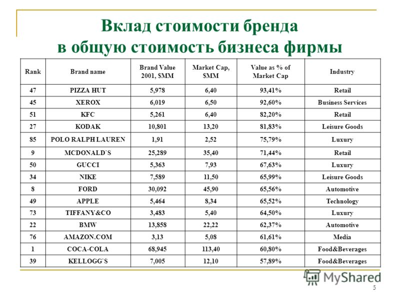 5 Вклад стоимости бренда в общую стоимость бизнеса фирмы RankBrand name Brand Value 2001, $MM Market Cap, $MM Value as % of Market Cap Industry 47PIZZA HUT5,9786,4093,41%Retail 45XEROX6,0196,5092,60%Business Services 51KFC5,2616,4082,20%Retail 27KODA