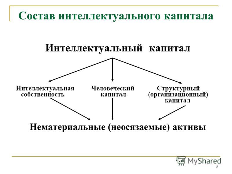 8 Состав интеллектуального капитала Интеллектуальный капитал Интеллектуальная Человеческий Структурный собственность капитал (организационный) капитал Нематериальные (неосязаемые) активы