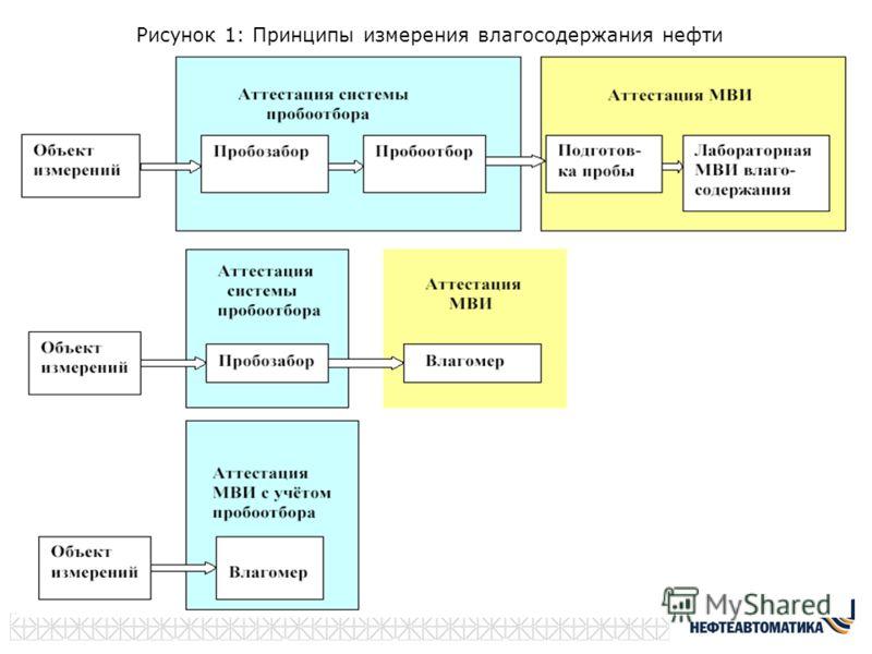 Рисунок 1: Принципы измерения влагосодержания нефти