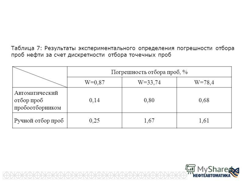 Таблица 7: Результаты экспериментального определения погрешности отбора проб нефти за счет дискретности отбора точечных проб Погрешность отбора проб, % W=0,87W=33,74W=78,4 Автоматический отбор проб пробоотборником 0,140,800,68 Ручной отбор проб0,251,