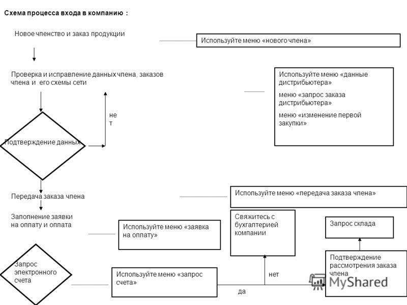 Схема процесса входа в компанию Новое членство и заказ продукции Используйте меню «нового члена» Проверка и исправление данных члена, заказов члена и его схемы сети Используйте меню «данные дистрибьютера» меню «запрос заказа дистрибьютера» меню «изме