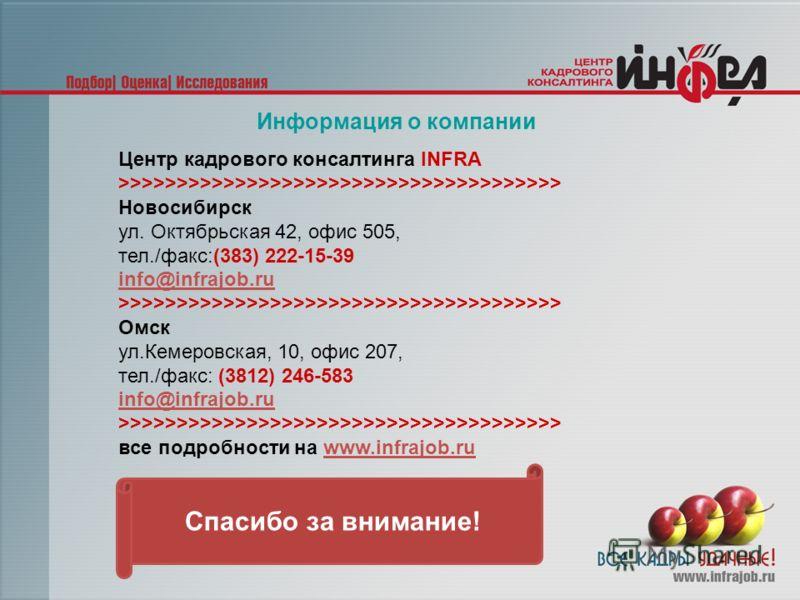 Спасибо за внимание! Информация о компании Центр кадрового консалтинга INFRA >>>>>>>>>>>>>>>>>>>>>>>>>>>>>>>>>>>>>> Новосибирск ул. Октябрьская 42, офис 505, тел./факс:(383) 222-15-39 info@infrajob.ru >>>>>>>>>>>>>>>>>>>>>>>>>>>>>>>>>>>>>> Омск ул.Ке