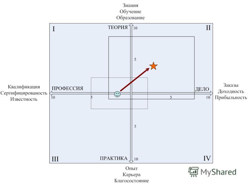 Оцените от 0 до 10 баллов Ваше существующее состояние в каждой из осей. Для этого у Вас есть только 10 единиц ресурсов. Проставьте точки на пересечении перпендикуляров в каждом квадрате. Соедините четыре точки пунктирной линией. Это будет площадь сущ