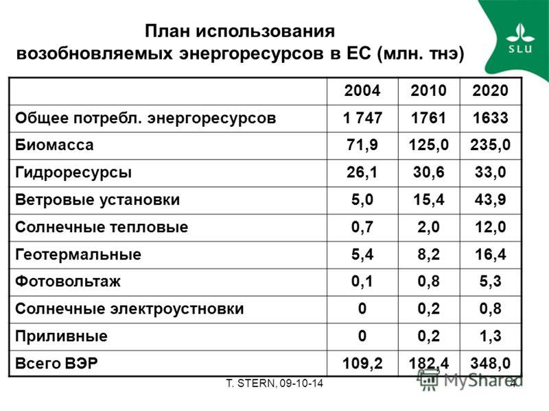 T. STERN, 09-10-144 План использования возобновляемых энергоресурсов в ЕС (млн. тнэ) 200420102020 Общее потребл. энергоресурсов1 74717611633 Биомасса71,9125,0235,0 Гидроресурсы26,130,633,0 Ветровые установки5,015,443,9 Солнечные тепловые0,72,012,0 Ге