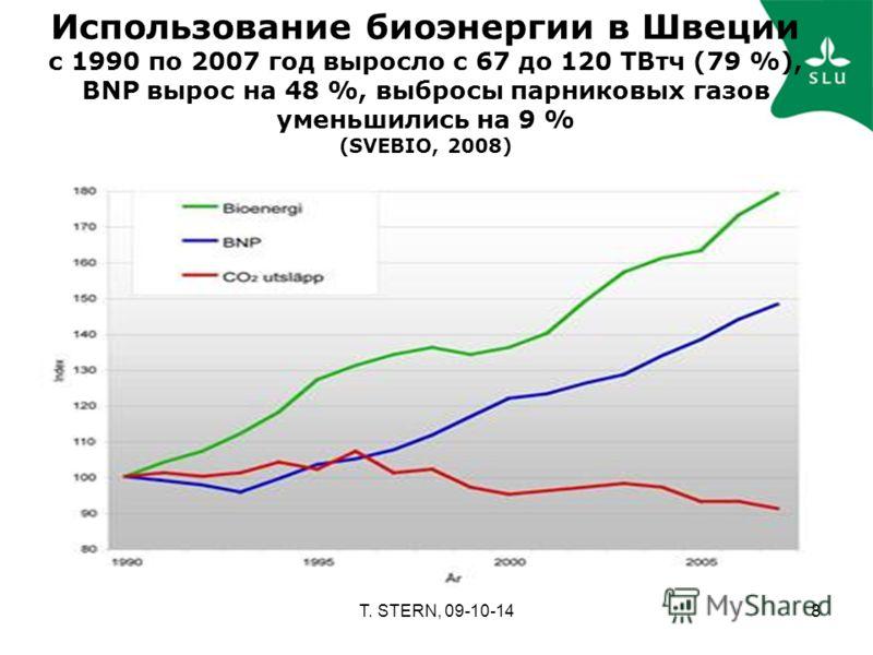 T. STERN, 09-10-148 Использование биоэнергии в Швеции с 1990 по 2007 год выросло с 67 до 120 TВтч (79 %), BNP вырос на 48 %, выбросы парниковых газов уменьшились на 9 % (SVEBIO, 2008)