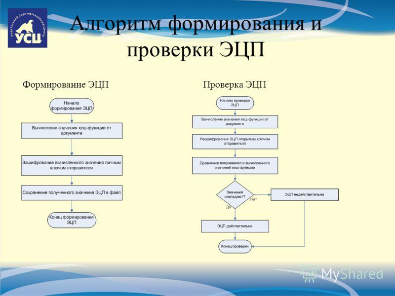 Алгоритм формирования и проверки ЭЦП Формирование ЭЦППроверка ЭЦП