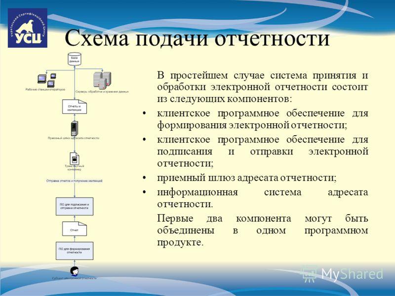 Схема подачи отчетности В простейшем случае система принятия и обработки электронной отчетности состоит из следующих компонентов: клиентское программное обеспечение для формирования электронной отчетности; клиентское программное обеспечение для подпи