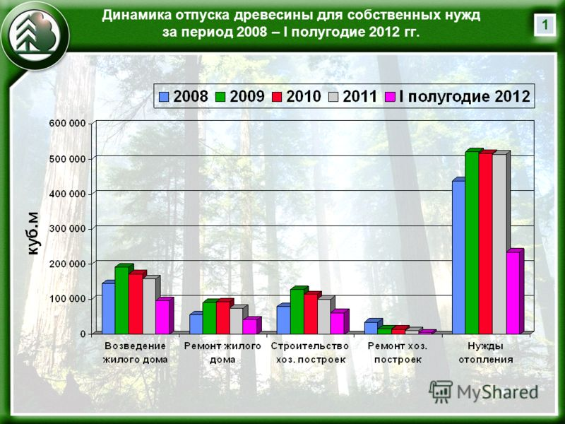 Динамика отпуска древесины для собственных нужд за период 2008 – I полугодие 2012 гг. 1
