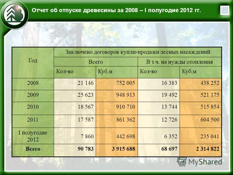 Отчет об отпуске древесины за 2008 – I полугодие 2012 гг. Год Заключено договоров купли-продажи лесных насаждений ВсегоВ т.ч. на нужды отопления Кол-воКуб.мКол-воКуб.м 200821 146752 00516 383438 252 200925 623948 91319 492521 175 201018 567910 71013