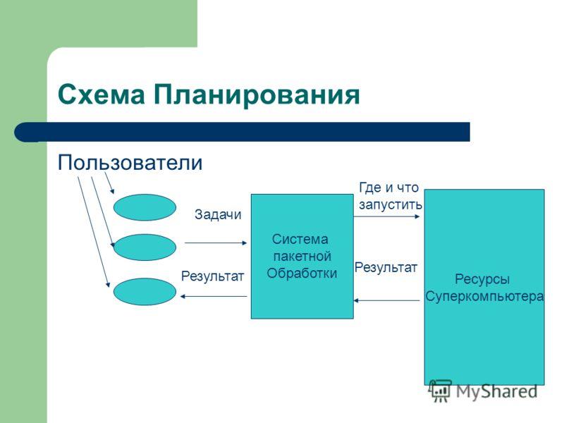Схема Планирования Пользователи Система пакетной Обработки Задачи Ресурсы Суперкомпьютера Где и что запустить Результат