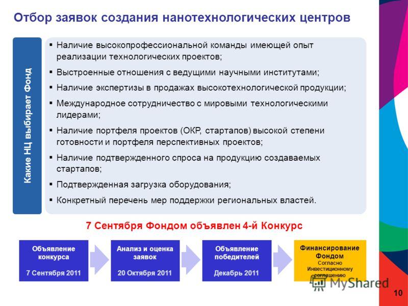 www.rusnano.com 10 Наличие высокопрофессиональной команды имеющей опыт реализации технологических проектов; Выстроенные отношения с ведущими научными институтами; Наличие экспертизы в продажах высокотехнологической продукции; Международное сотрудниче