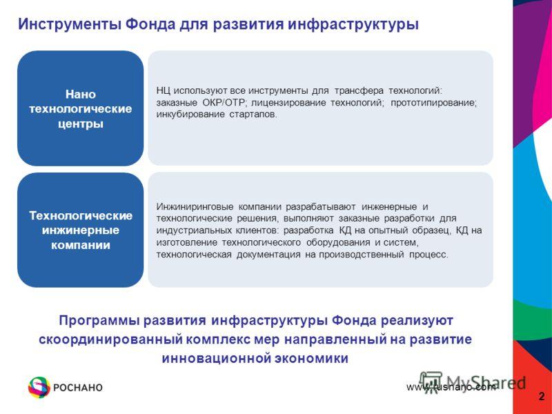 www.rusnano.com НЦ используют все инструменты для трансфера технологий: заказные ОКР/ОТР; лицензирование технологий; прототипирование; инкубирование стартапов. 2 Инструменты Фонда для развития инфраструктуры Программы развития инфраструктуры Фонда ре