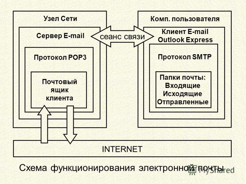 Узел Сети Сервер E-mail Протокол POP3 Почтовый ящик клиента Комп. пользователя Клиент E-mail Outlook Express Протокол SMTP Папки почты: Входящие Исходящие Отправленные сеанс связи INTERNET Схема функционирования электронной почты