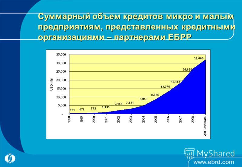 Суммарный объем кредитов микро и малым предприятиям, представленных кредитными организациями – партнерами ЕБРР