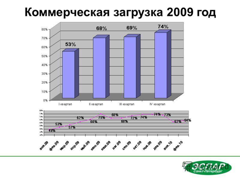 Коммерческая загрузка 2009 год