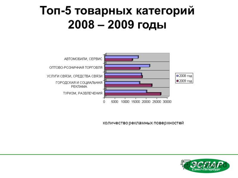 Топ-5 товарных категорий 2008 – 2009 годы количество рекламных поверхностей