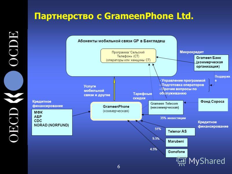 6 Партнерство с GrameenPhone Ltd. Абоненты мобильной связи GP в Бангладеш GrameenPhone (коммерческая) Программа Сельский Телефон» (СТ) (операторы или женщины СТ) Telenor AS Marubeni МФК AБР CDC NORAD (NORFUND) Кредитное финансирование Поддержк а - Уп