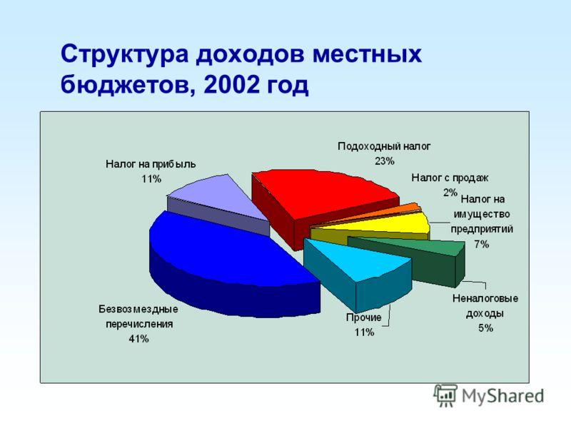 Структура доходов местных бюджетов, 2002 год