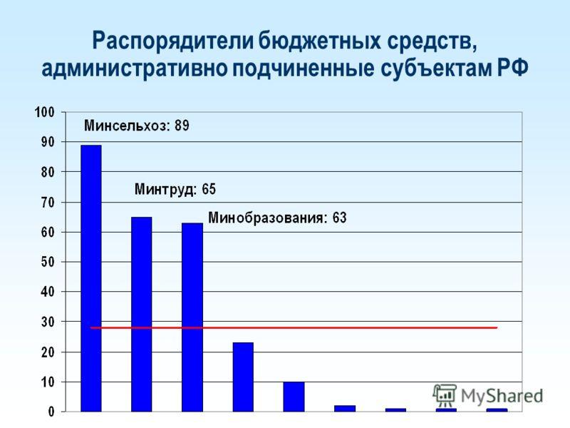 Распорядители бюджетных средств, административно подчиненные субъектам РФ