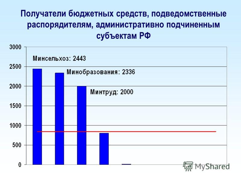Получатели бюджетных средств, подведомственные распорядителям, административно подчиненным субъектам РФ