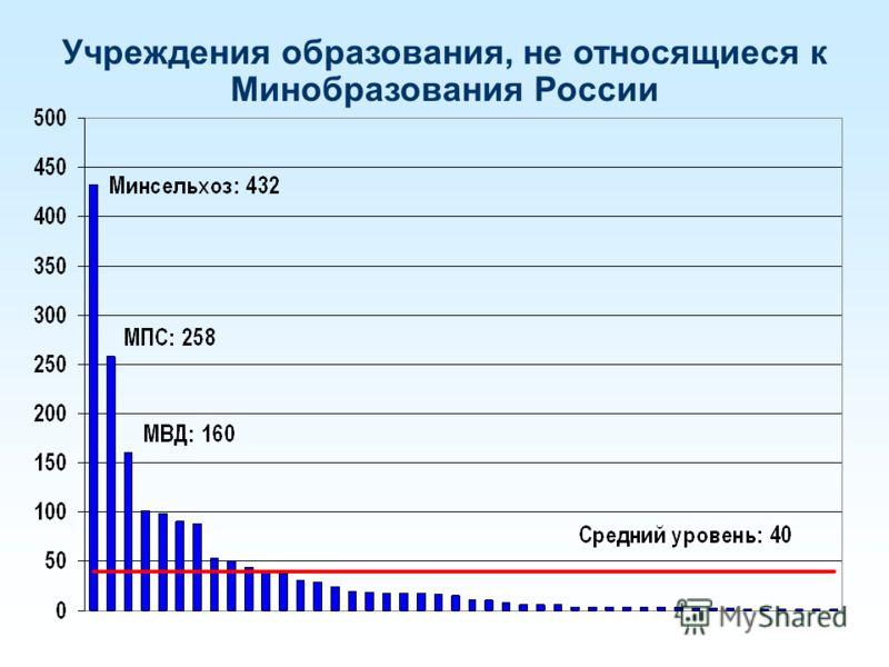 Учреждения образования, не относящиеся к Минобразования России