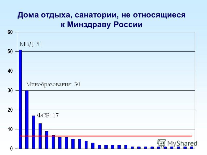 Дома отдыха, санатории, не относящиеся к Минздраву России