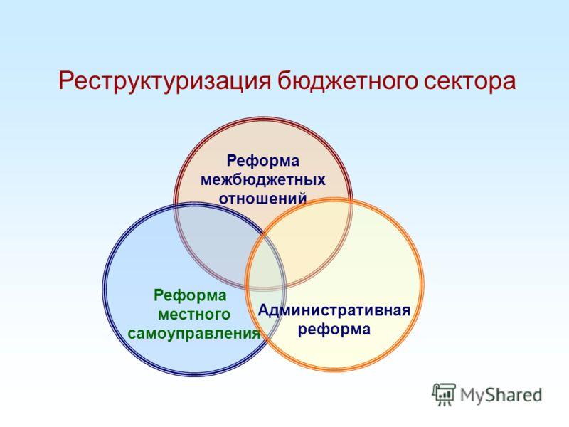 Реформа межбюджетных отношений Реформа местного самоуправления Административная реформа Реструктуризация бюджетного сектора