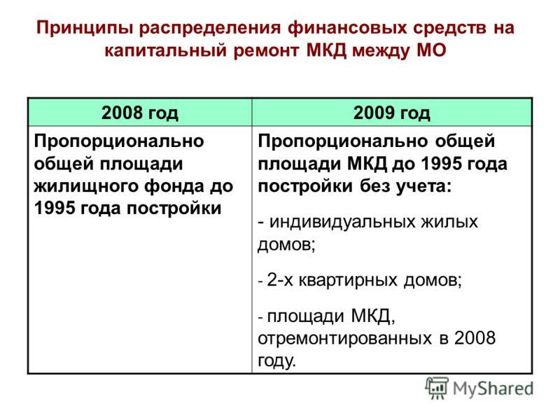 Принципы распределения финансовых средств на капитальный ремонт МКД между МО 2008 год2009 год Пропорционально общей площади жилищного фонда до 1995 года постройки Пропорционально общей площади МКД до 1995 года постройки без учета: - индивидуальных жи
