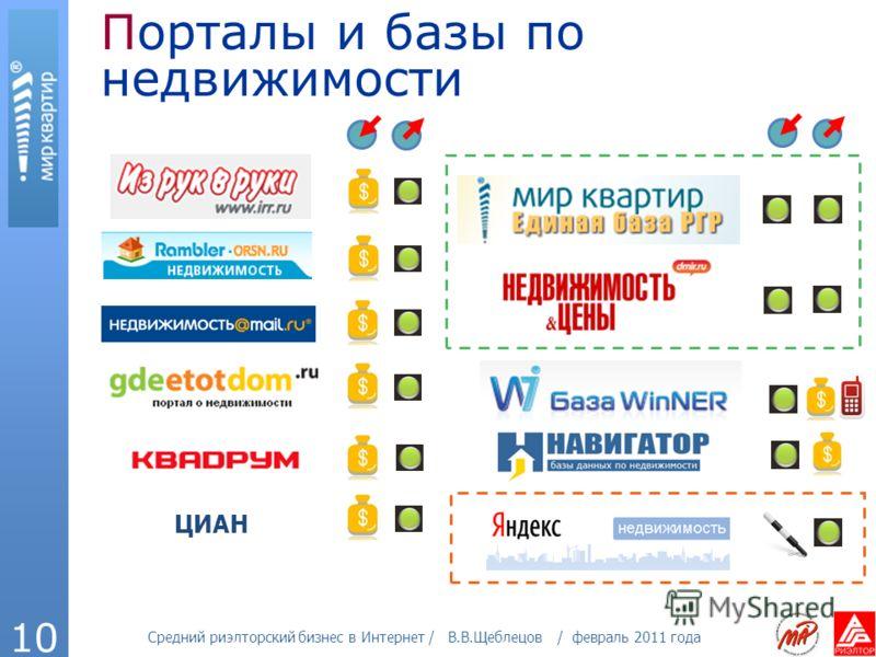 Средний риэлторский бизнес в Интернет / В.В.Щеблецов / февраль 2011 года 10 Порталы и базы по недвижимости ЦИАН