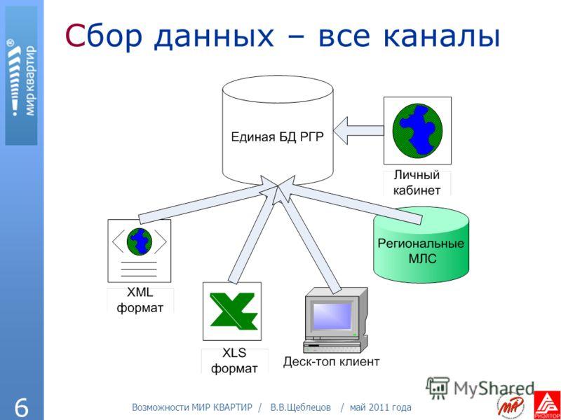 Возможности МИР КВАРТИР / В.В.Щеблецов / май 2011 года 6 Сбор данных – все каналы