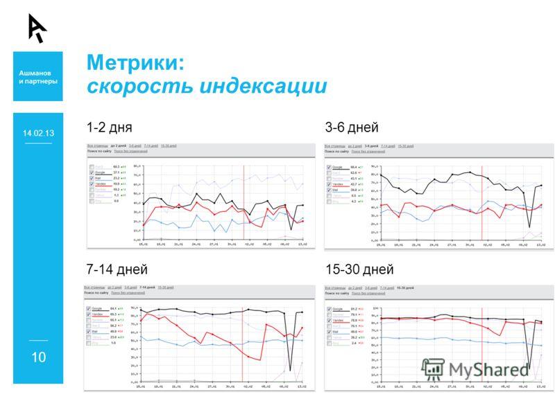 Метрики: скорость индексации 1-2 дня 3-6 дней 7-14 дней 15-30 дней 14.02.13 10