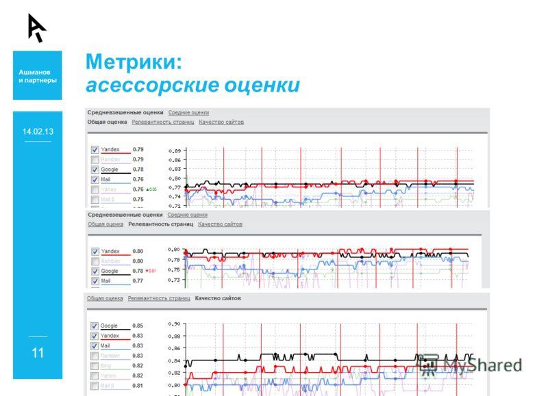 Метрики: асессорские оценки 14.02.13 11