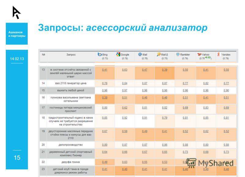Запросы: асессорский анализатор 14.02.13 15