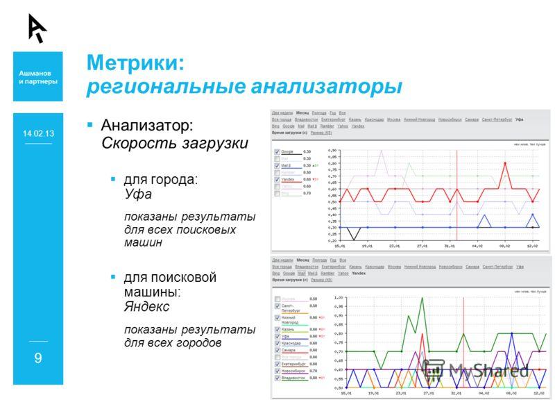 Метрики: региональные анализаторы Анализатор: Скорость загрузки для города: Уфа показаны результаты для всех поисковых машин для поисковой машины: Яндекс показаны результаты для всех городов 14.02.13 9