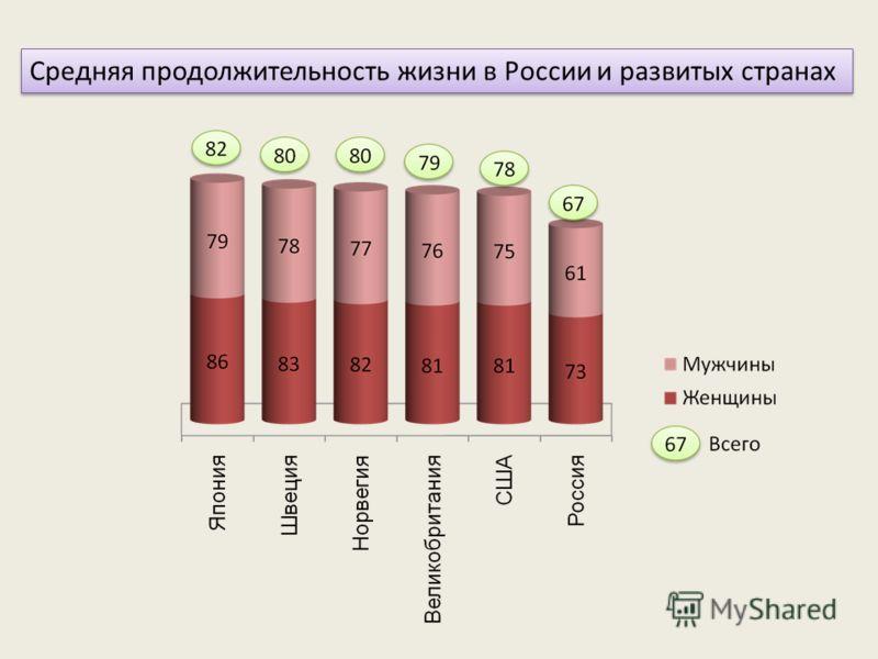 Средняя продолжительность жизни в России и развитых странах