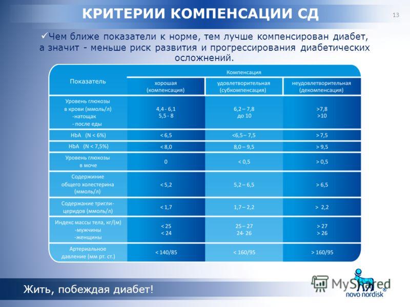 1C 1 2 КРИТЕРИИ КОМПЕНСАЦИИ СД Чем ближе показатели к норме, тем лучше компенсирован диабет, а значит - меньше риск развития и прогрессирования диабетических осложнений. Жить, побеждая диабет! 13