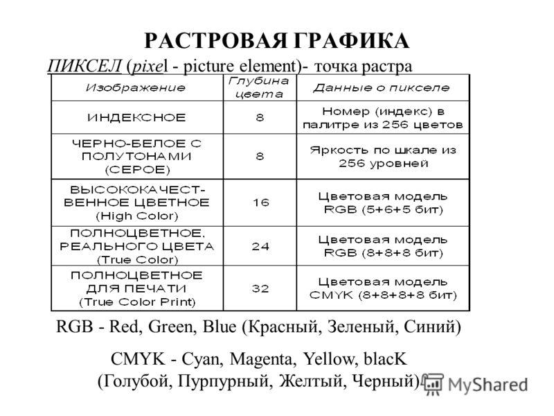 РАСТРОВАЯ ГРАФИКА ПИКСЕЛ (pixel - picture element)- точка растра RGB - Red, Green, Blue (Красный, Зеленый, Синий) CMYK - Cyan, Magenta, Yellow, blacK (Голубой, Пурпурный, Желтый, Черный)